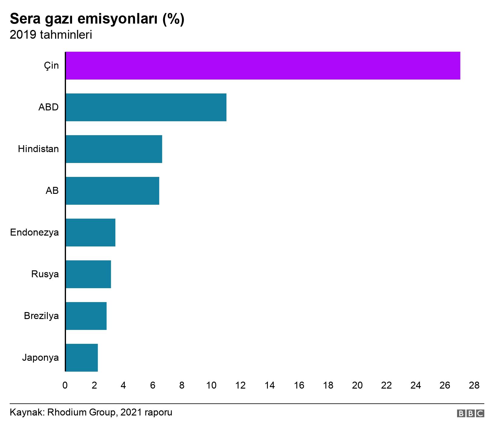 Sera gazı emisyonları (%). 2019 tahminleri. .
