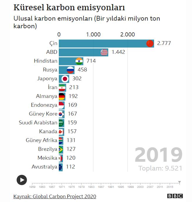 kuresel-karbon-emisyonlari